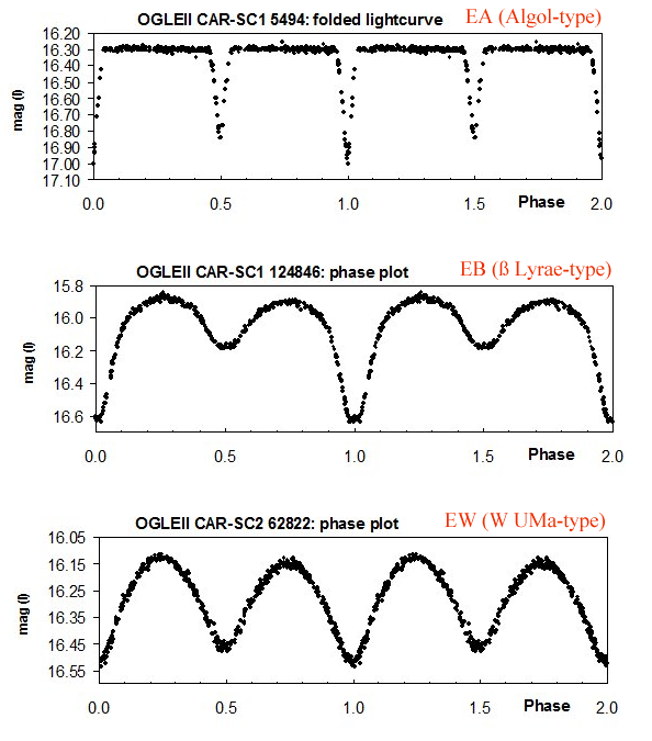 Figure 1. - Representative light curves of the different types of eclipsing binary stars (EA, EB and EW); graphics are based on OGLE-II data (Szymanski , 2005) and were taken from Hummerich and Bernhard (2012).