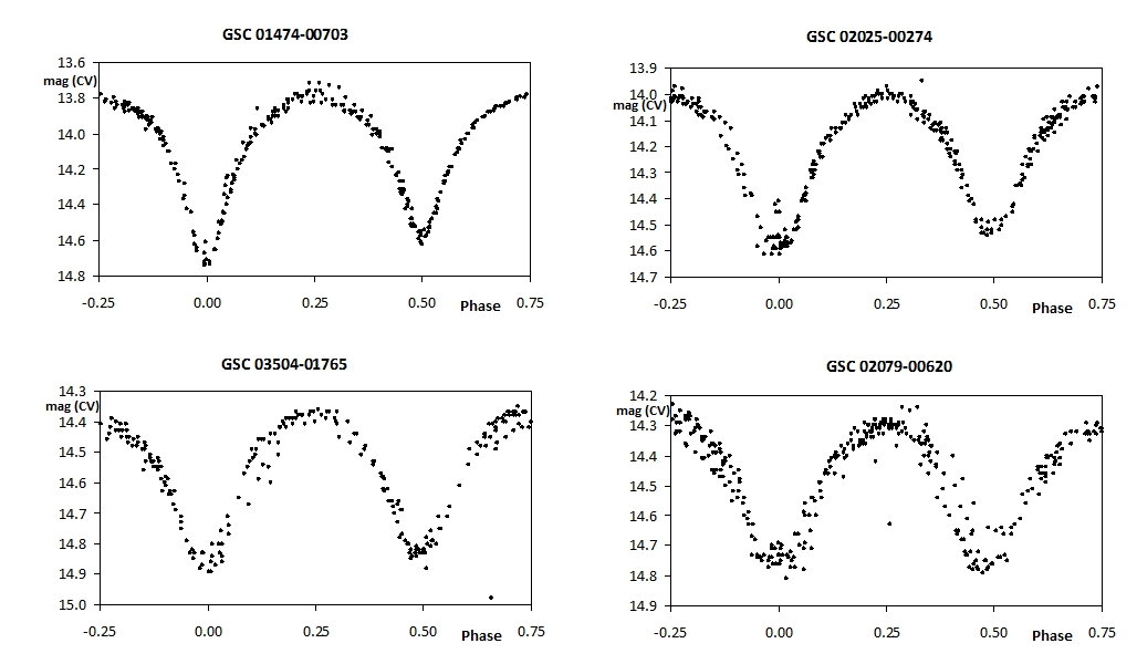 Figure 2. - Exemplary light curves of four of the W UMa-type variables presented in this  paper. There is evidence of light curve variability in GSC 02079-00620 and, possibly, in GSC 02025-00274.