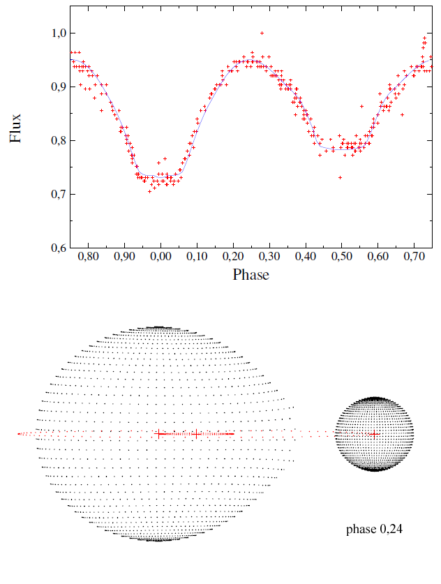 Figure 3. - Top panel shows the phase plot of GSC 03090-00153, based on data from the Catalina Sky Surveys (red dots) and the corresponding computed light curve (solid blue line). Bottom panel shows the 3D model of GSC 03090-00153 at phase 0.24.