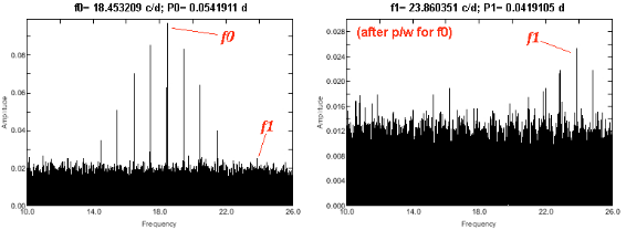 Figure 3. - Power spectra of NSVS 10590484 (GSC 01489-00914) for the combined dataset as specified 