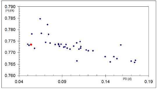 Figure 4. - Petersen diagram for a sample of well-known Galactic double-mode HADS stars 